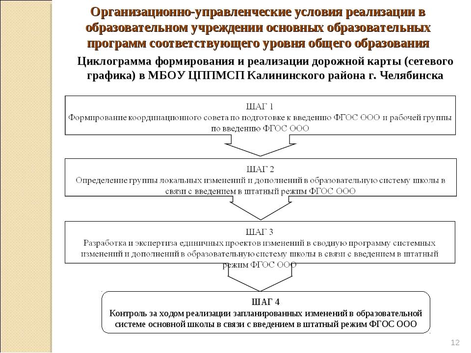 * Циклограмма формирования и реализации дорожной карты (сетевого графика) в М...
