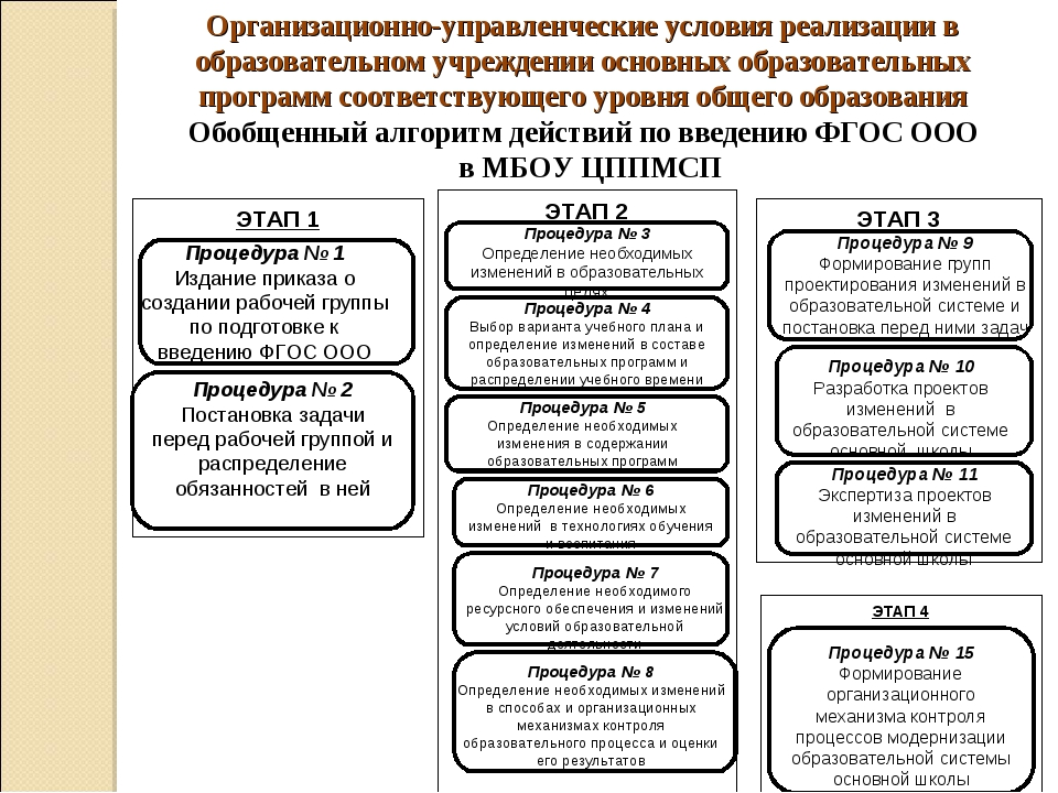 * Обобщенный алгоритм действий по введению ФГОС ООО в МБОУ ЦППМСП Организацио...