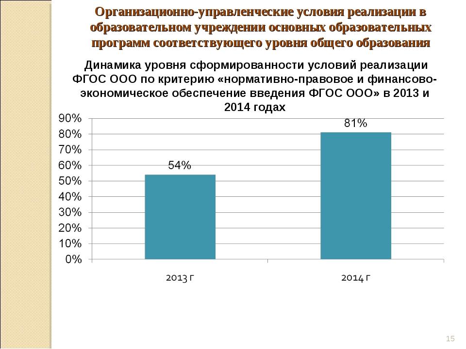 * Динамика уровня сформированности условий реализации ФГОС ООО по критерию «н...