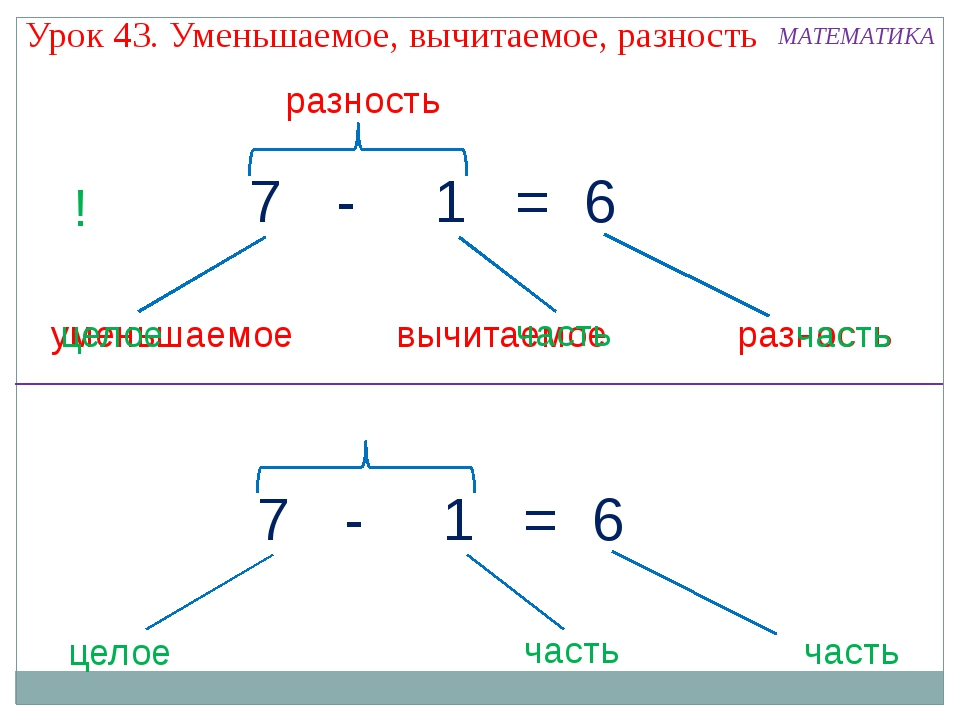 Урок 43. Уменьшаемое, вычитаемое, разность разность разность уменьшаемое вычи...