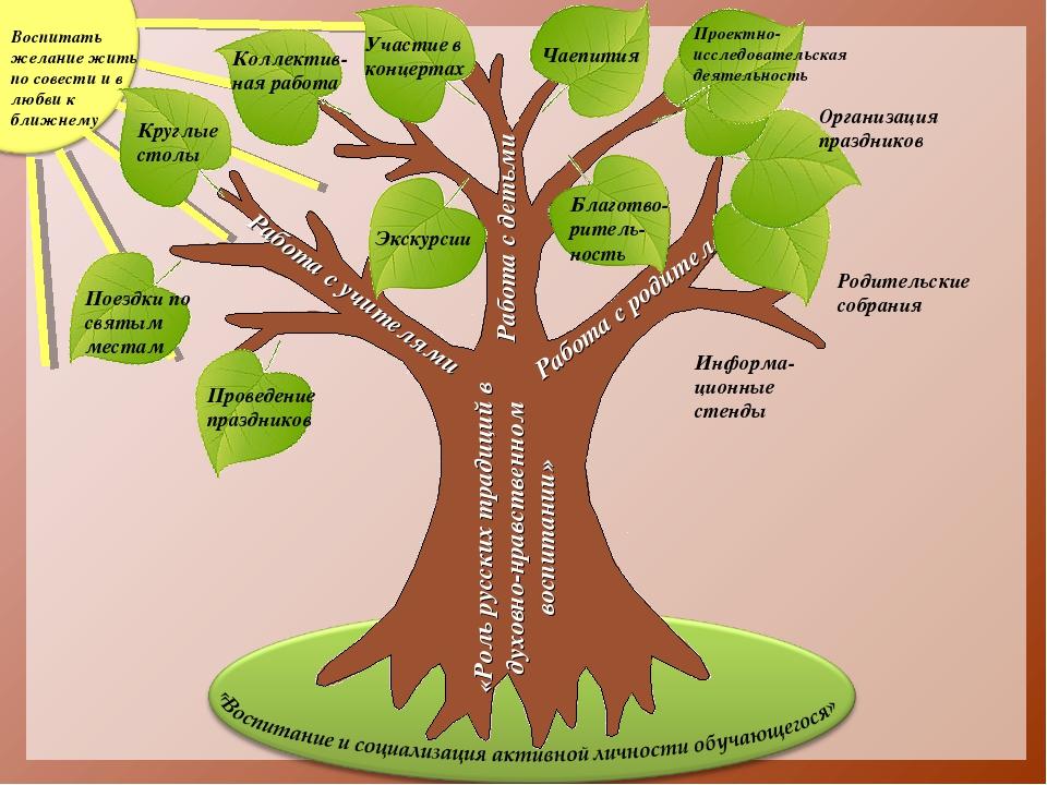 «Роль русских традиций в духовно-нравственном воспитании» Работа с родителям...