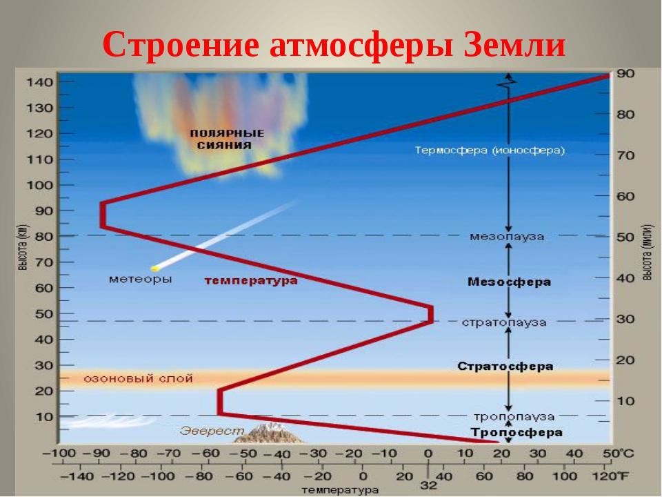 Строение атмосферы Земли МКОУ Подгоренская СОШ №1 учитель географии Сидоренко...