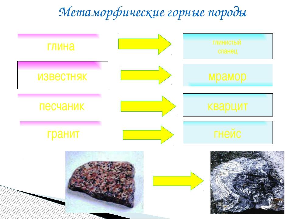 известняк Метаморфические горные породы мрамор песчаник кварцит глина глинист...