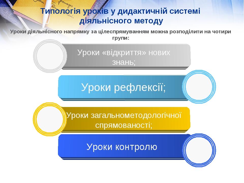 Типологія уроків у дидактичній системі діяльнісного методу Уроки «відкриття»...