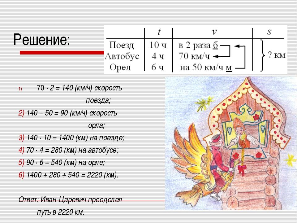 Решение: 70 · 2 = 140 (км/ч) скорость поезда; 2) 140 – 50 = 90 (км/ч) скорост...
