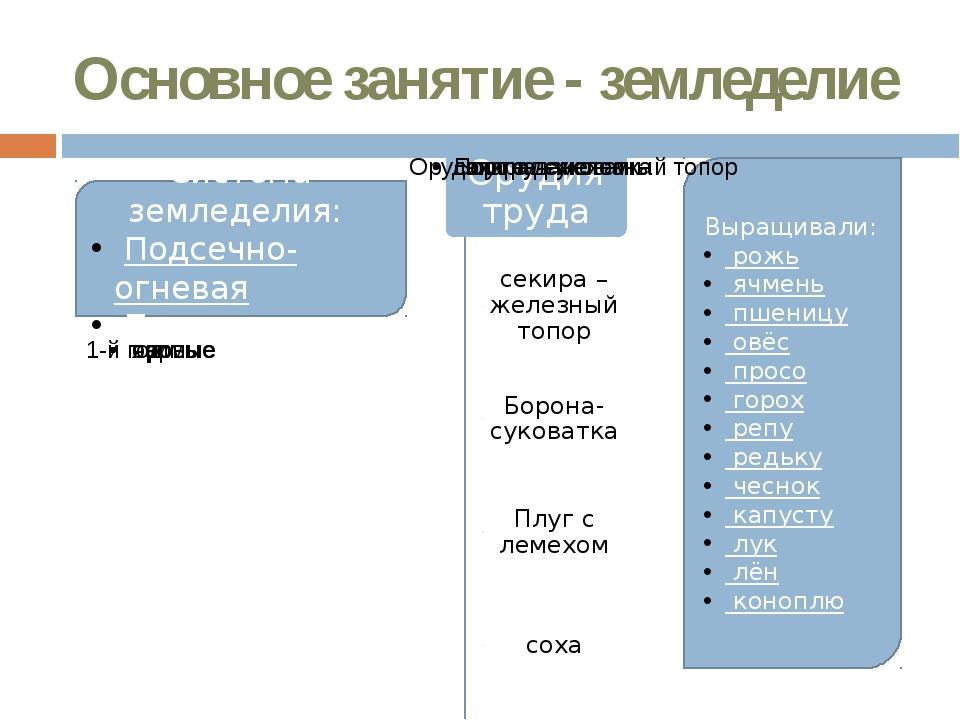 Основное занятие - земледелие Система земледелия: Подсечно-огневая Переложная...