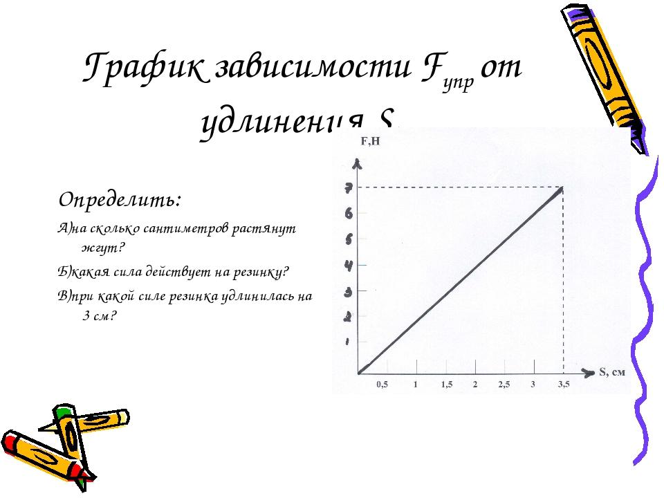 График зависимости Fупр от удлинения S. Определить: А)на сколько сантиметров...