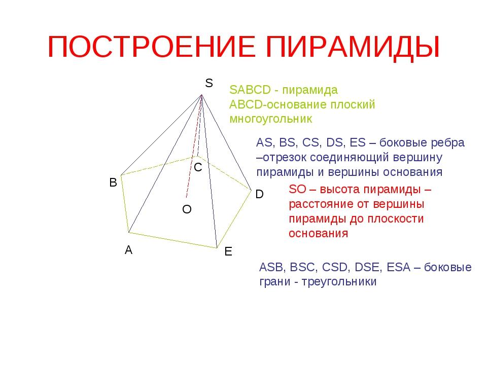 ПОСТРОЕНИЕ ПИРАМИДЫ А В С D Е S О SABCD - пирамида АВСD-основание плоский мно...