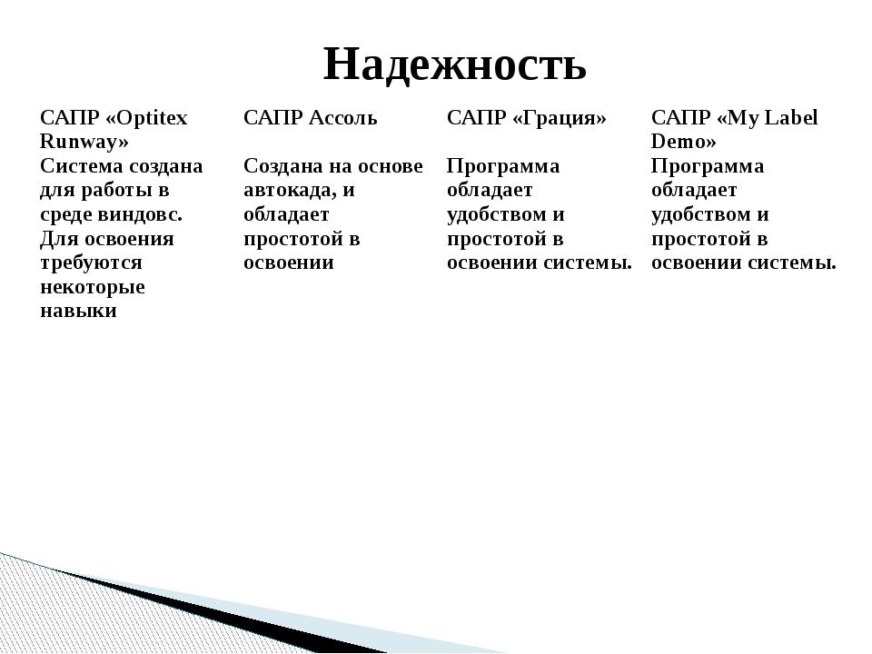 Надежность САПР «OptitexRunway» Система созданадля работы в средевиндовс. Для...
