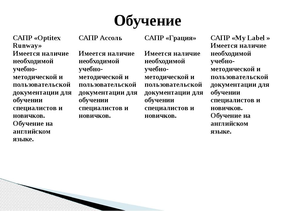 Обучение САПР «OptitexRunway» Имеется наличие необходимой учебно-методической...