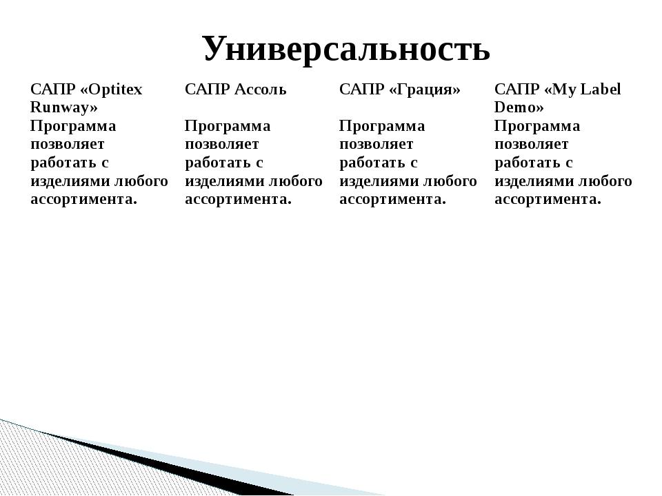 Универсальность САПР «OptitexRunway» Программа позволяет работать с изделиями...