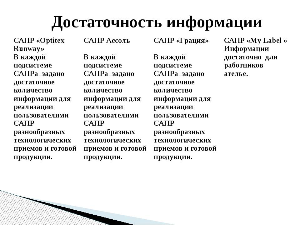 Достаточность информации САПР «OptitexRunway» В каждой подсистемеСАПРазаданод...