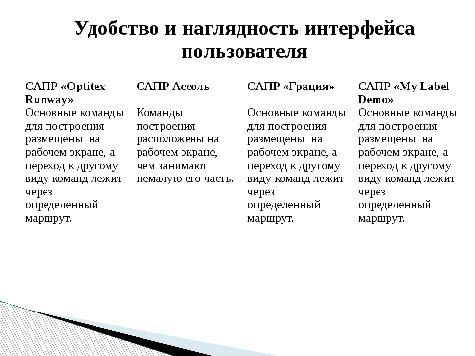 Удобство и наглядность интерфейса пользователя САПР «OptitexRunway» Основные...
