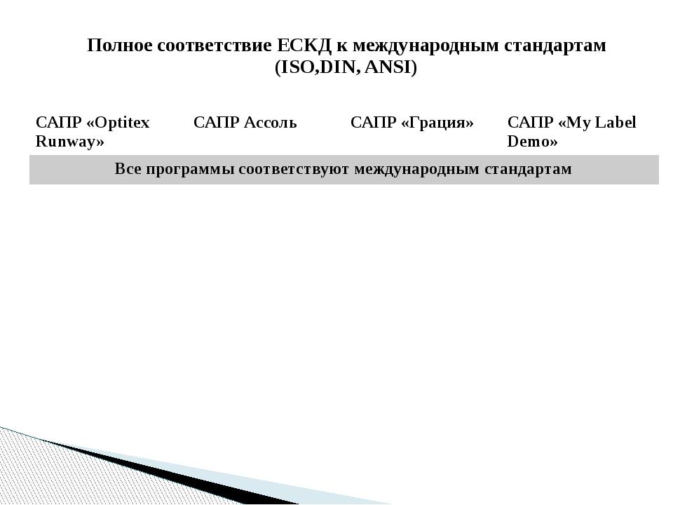 Полное соответствие ЕСКД к международным стандартам (ISO,DIN, ANSI) САПР «Opt...