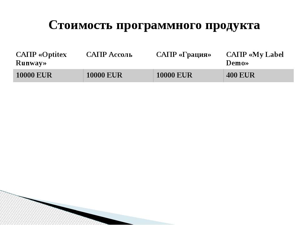 Стоимость программного продукта САПР «OptitexRunway» САПРАссоль САПР «Грация»...