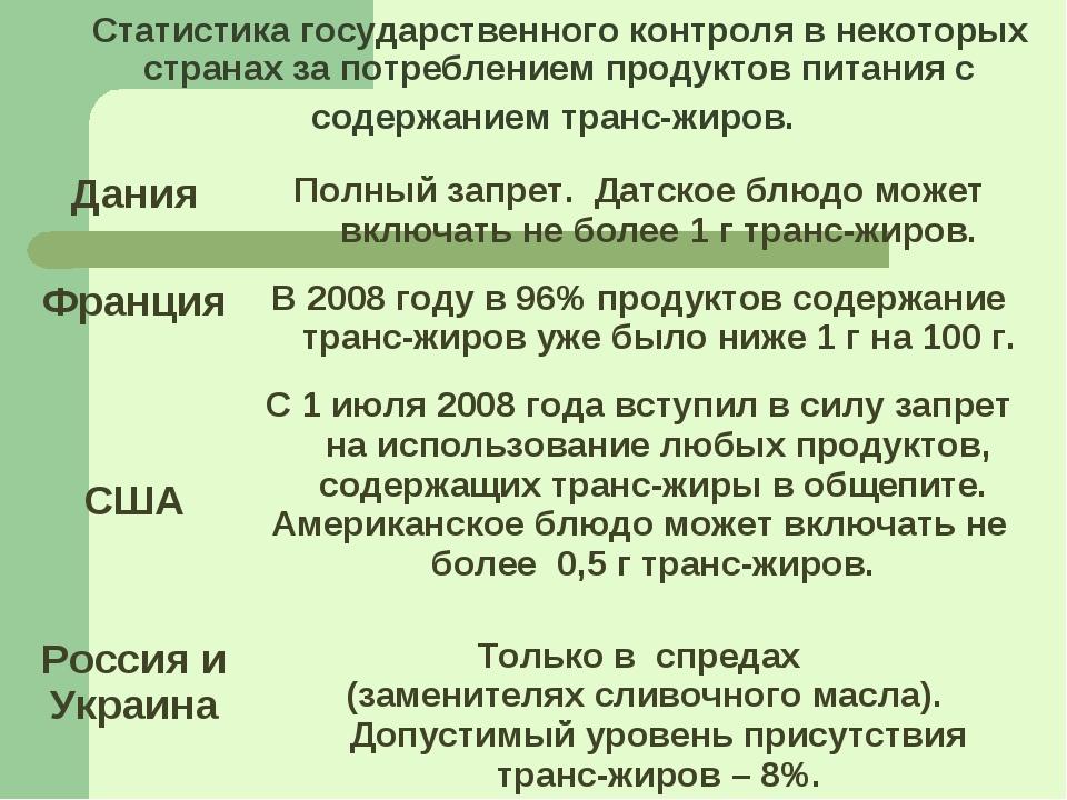 Статистика государственного контроля в некоторых странах за потреблением прод...