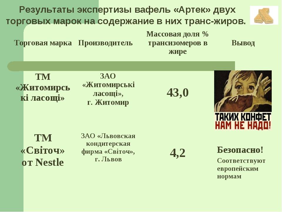 Результаты экспертизы вафель «Артек» двух торговых марок на содержание в них...