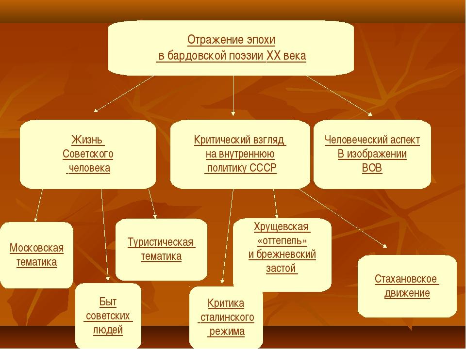 Отражение эпохи в бардовской поэзии XX века Жизнь Советского человека Критиче...