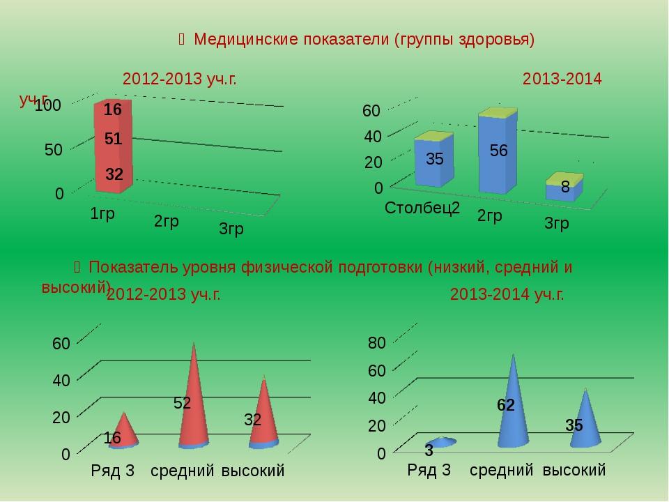 ❺Медицинские показатели (группы здоровья) 2012-2013 уч.г. 2013-2014 уч.г. ❻П...