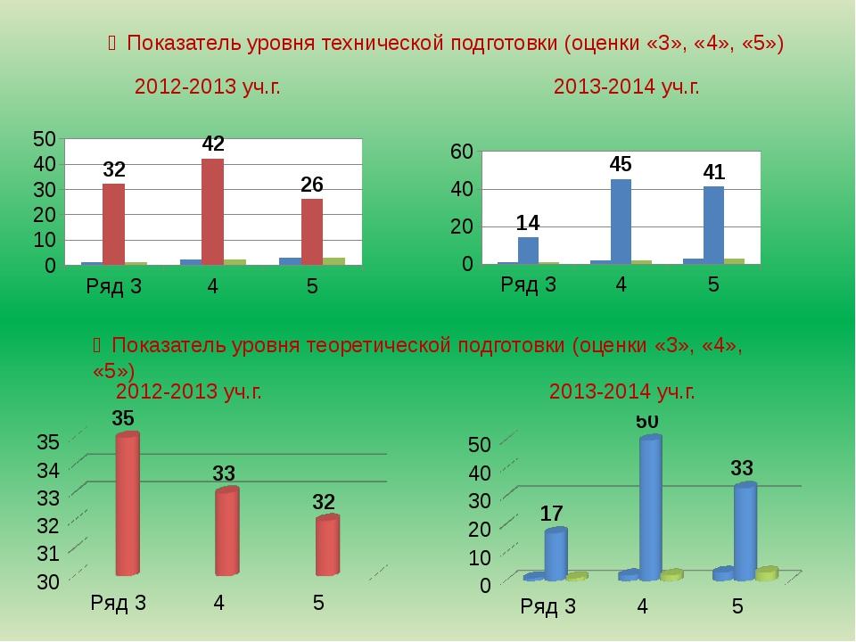 ❼Показатель уровня технической подготовки (оценки «3», «4», «5») 2012-2013 у...