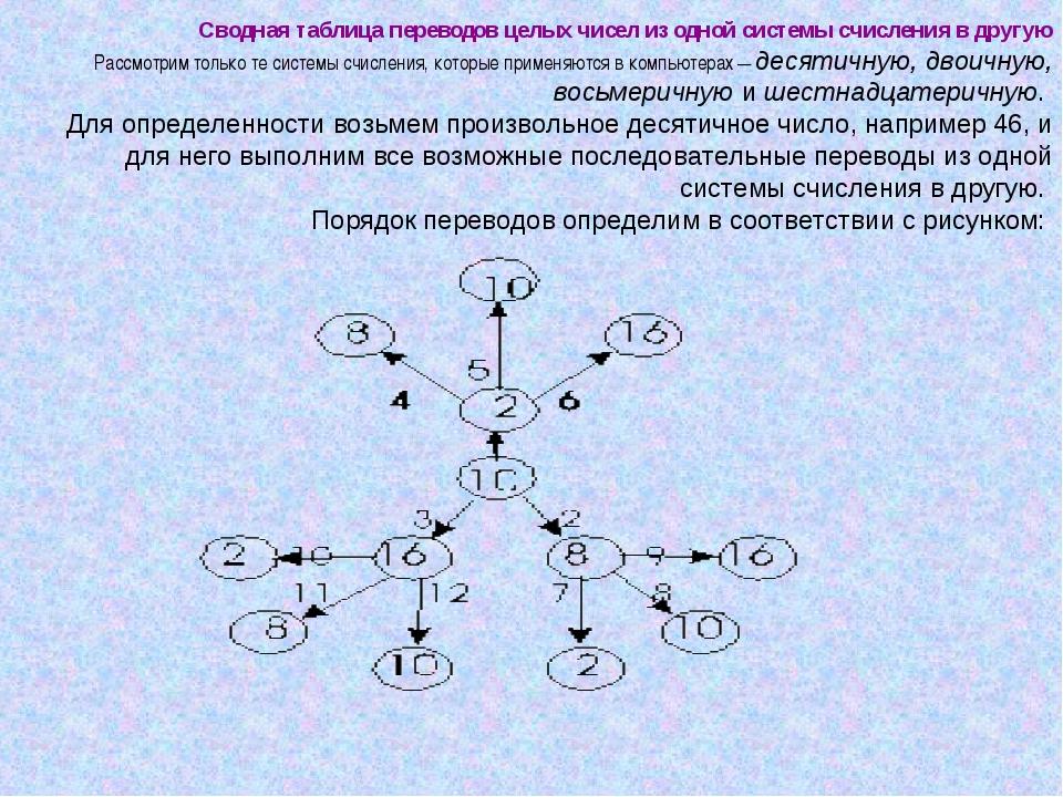 Сводная таблица переводов целых чисел из одной системы счисления в другую Рас...