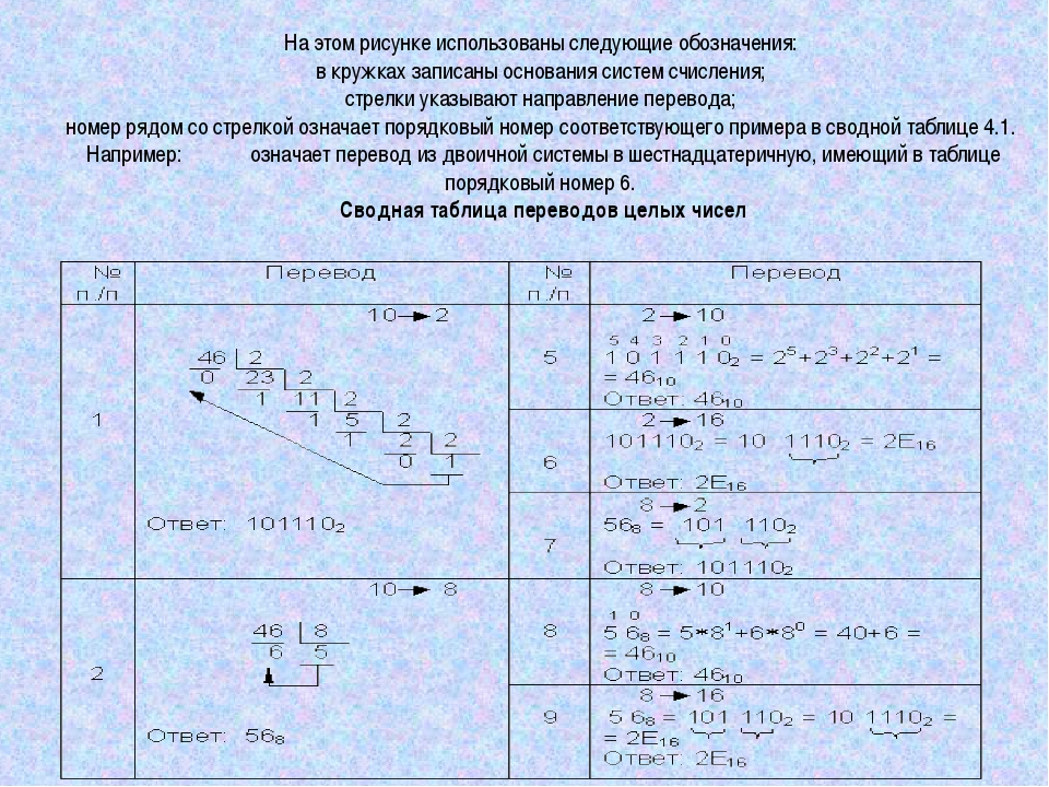 На этом рисунке использованы следующие обозначения: в кружках записаны основа...