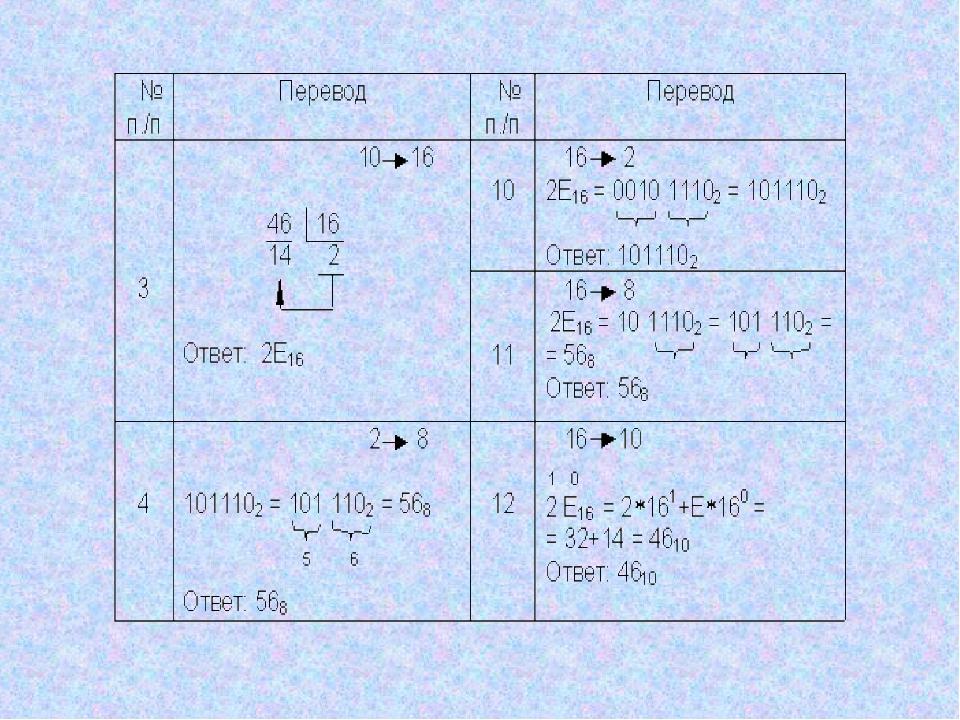 Как производятся арифметические операции в позиционных системах счисления? Ра...