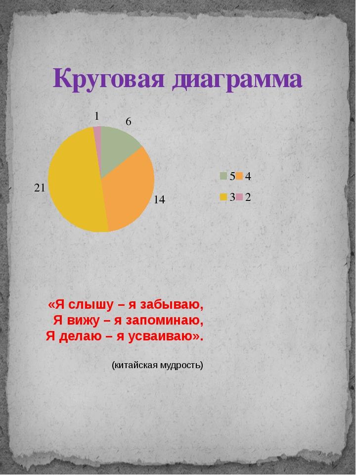Круговая диаграмма «Я слышу – я забываю, Я вижу – я запоминаю, Я делаю – я ус...