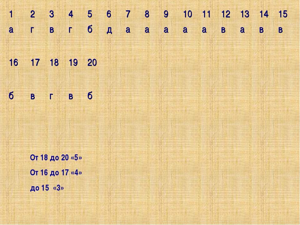 От 18 до 20 «5» От 16 до 17 «4» до 15 «3» 123456789101112131415...