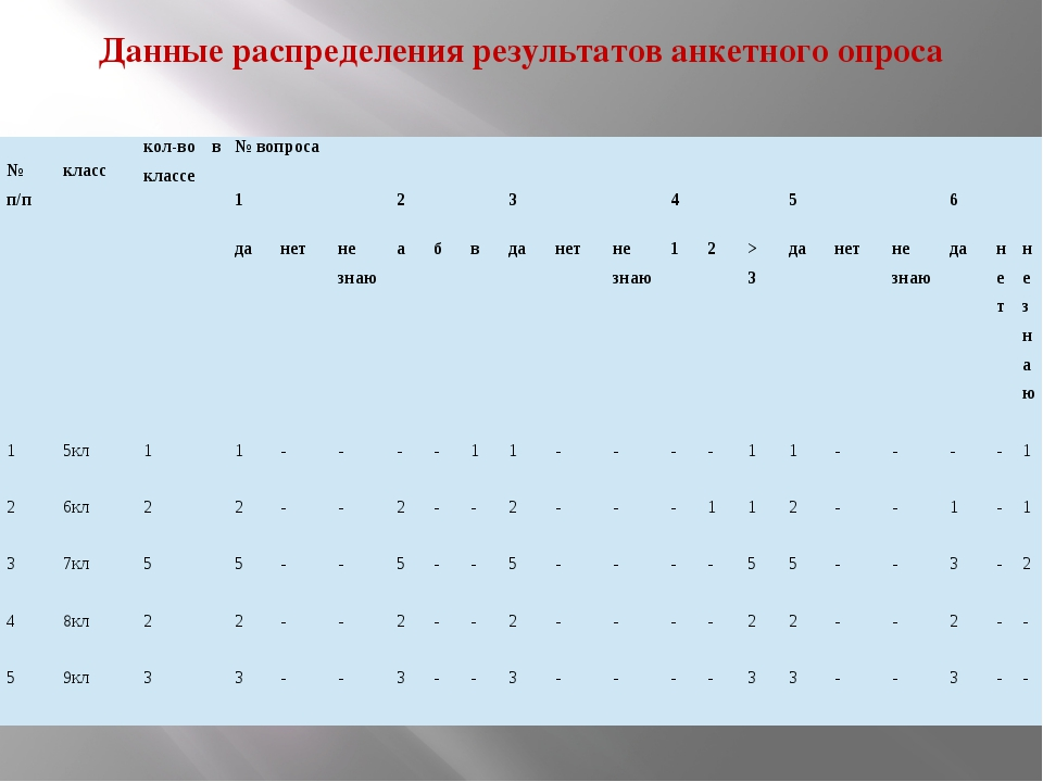Данные распределения результатов анкетного опроса №п/п класс кол-во в классе...