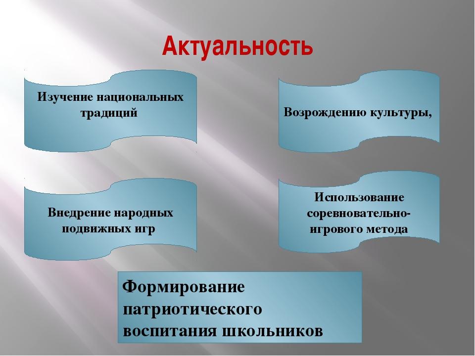Актуальность Изучение национальных традиций Внедрение народных подвижных игр...