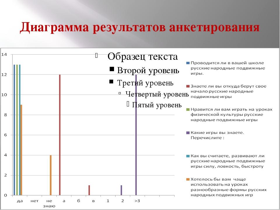 Диаграмма результатов анкетирования