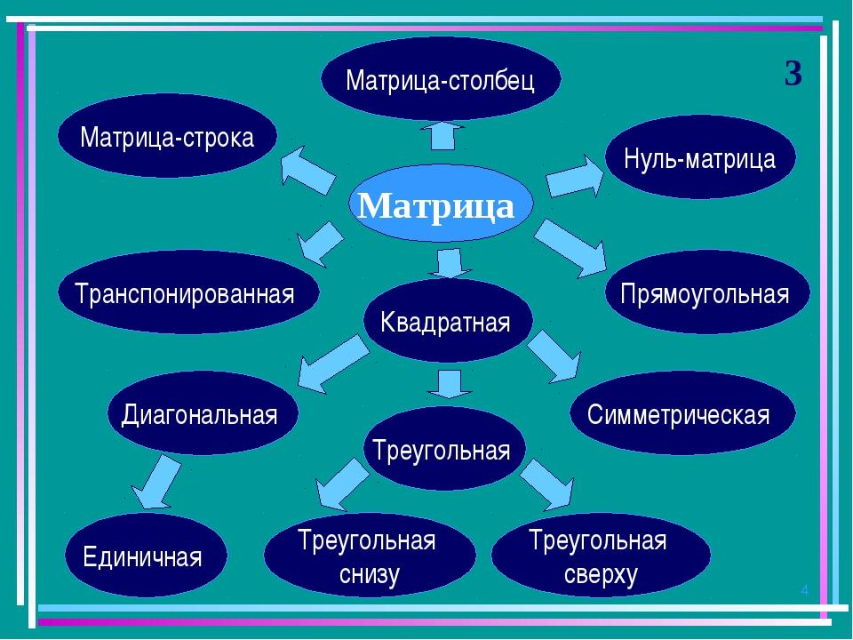 * 3 Матрица Матрица-строка Матрица-столбец Прямоугольная Транспонированная Ну...