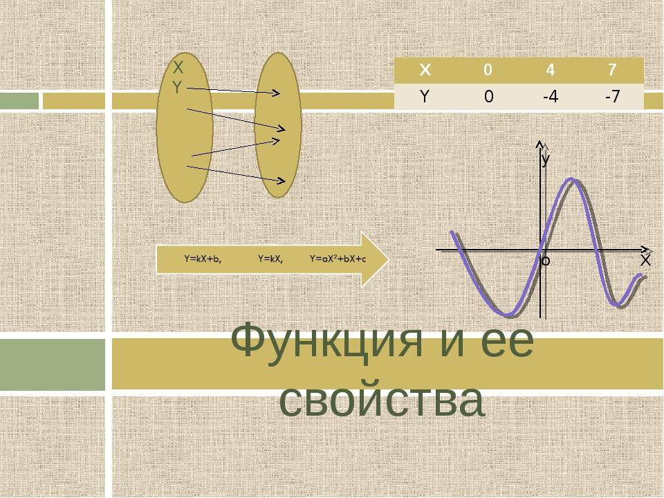Функция и ее свойства y o Х X Y X047 Y0-4-7
