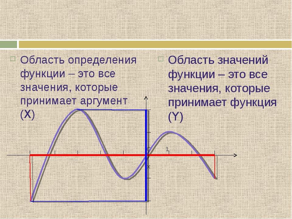 Область определения функции – это все значения, которые принимает аргумент (X...