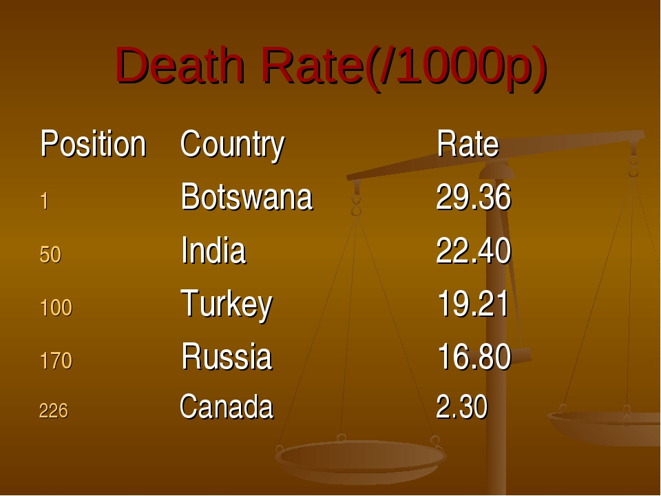 Death Rate(/1000p) Position CountryRate  Botswana29.36  India22....