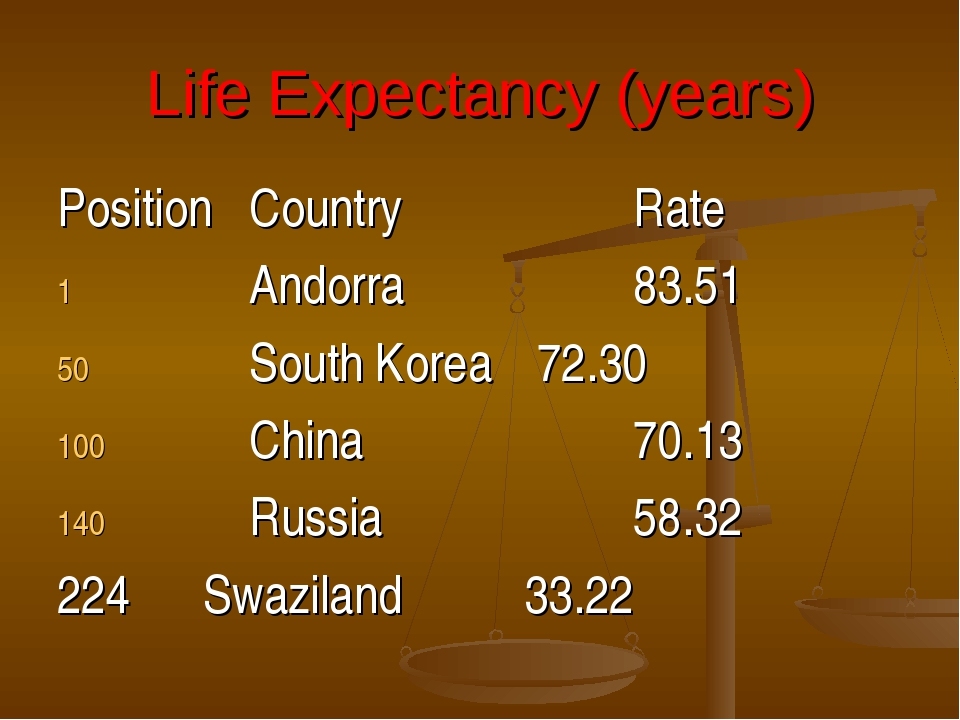 Life Expectancy (years) PositionCountryRate Andorra83.51 South Kor...