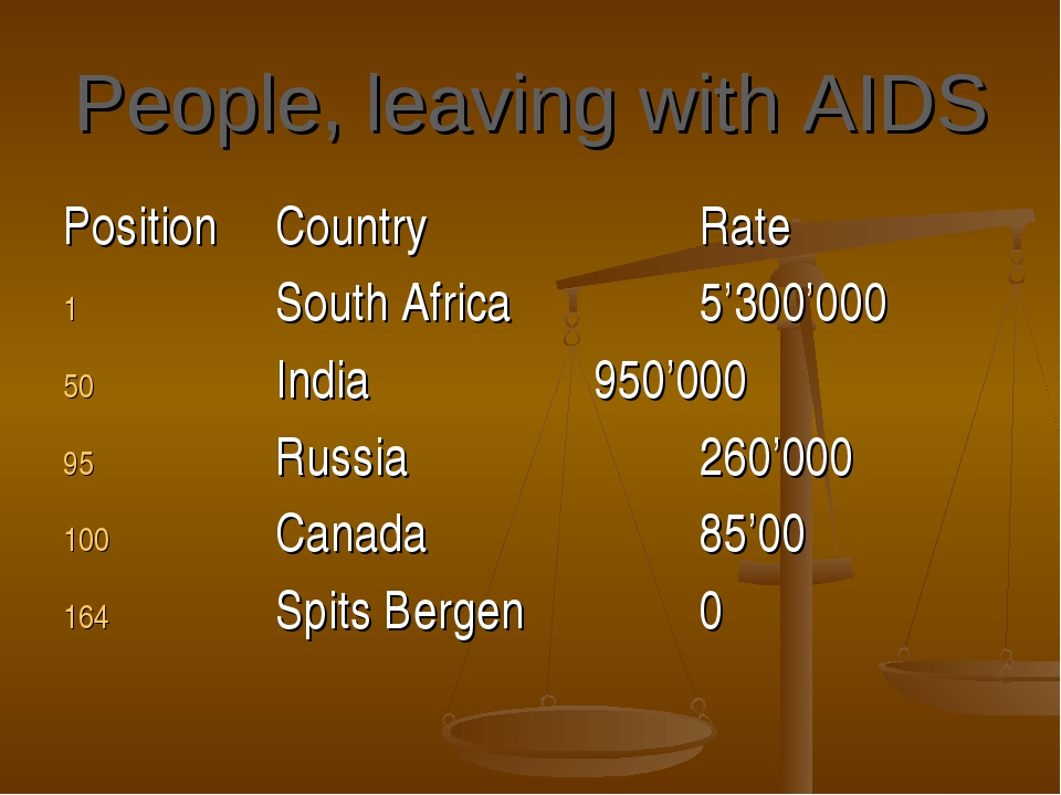 People, leaving with AIDS PositionCountryRate South Africa5'300'000...