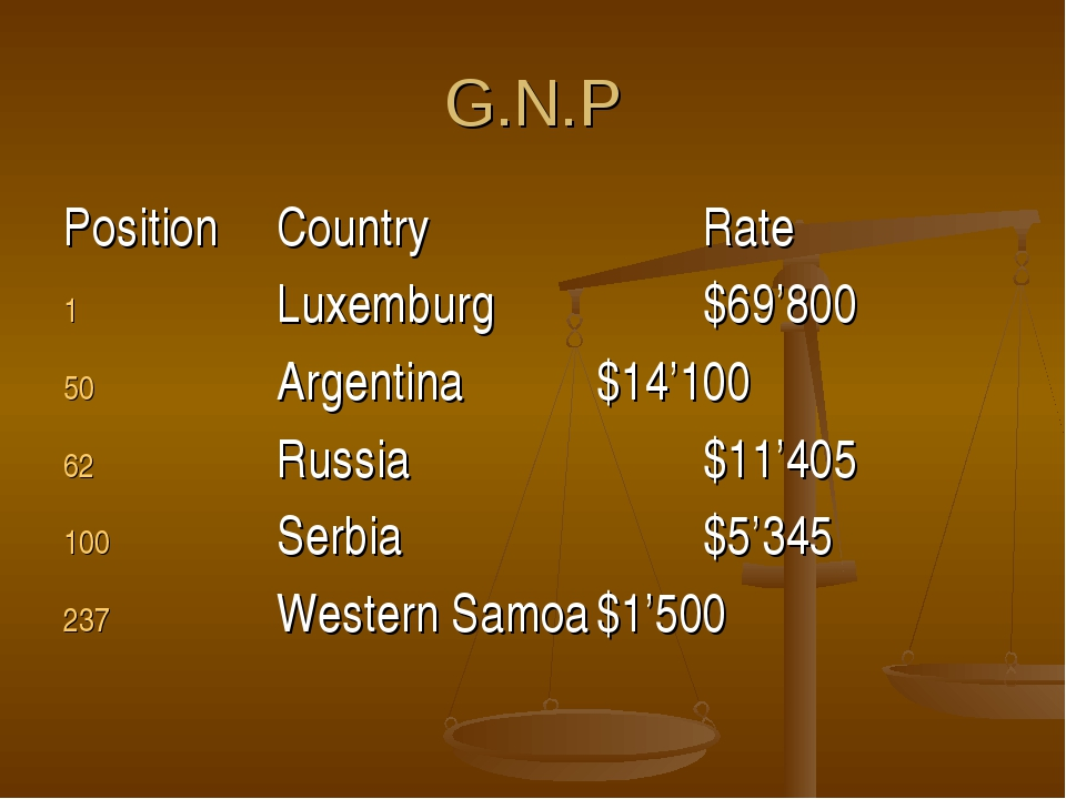 G.N.P PositionCountryRate Luxemburg$69'800 Argentina$14'100 Rus...
