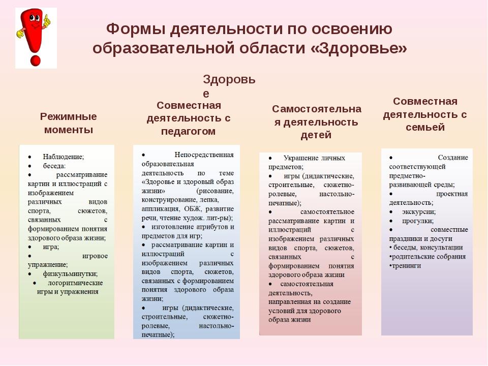 Формы деятельности по освоению образовательной области «Здоровье» Режимные мо...