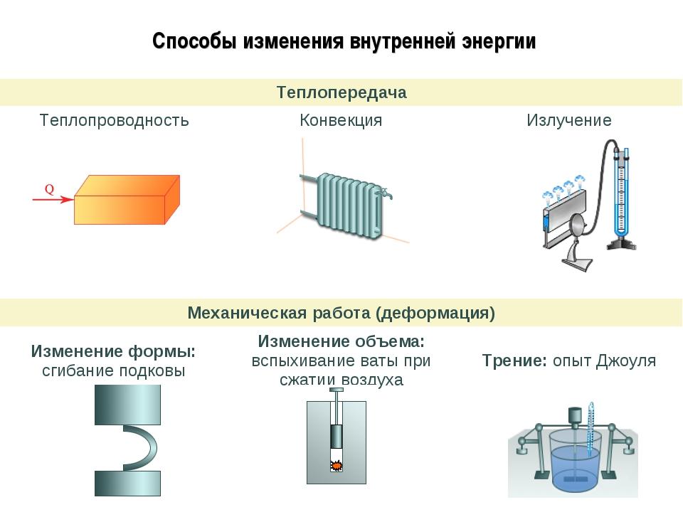 Способы изменения внутренней энергии Теплопередача ТеплопроводностьКонвекци...