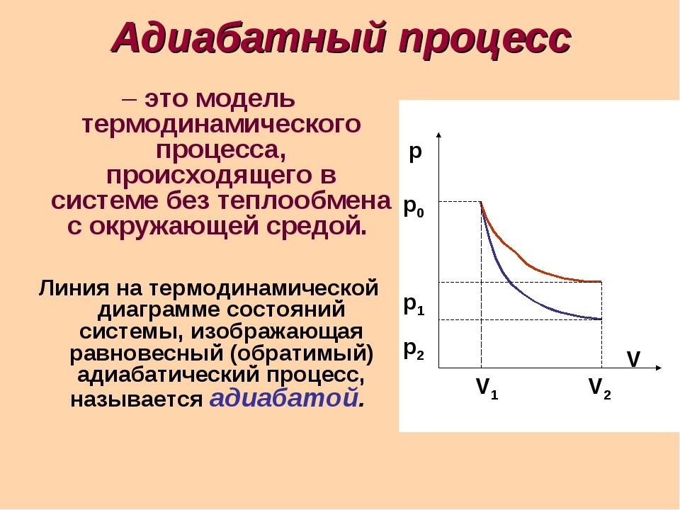 Адиабатный процесс – это модель термодинамического процесса, происходящего в...