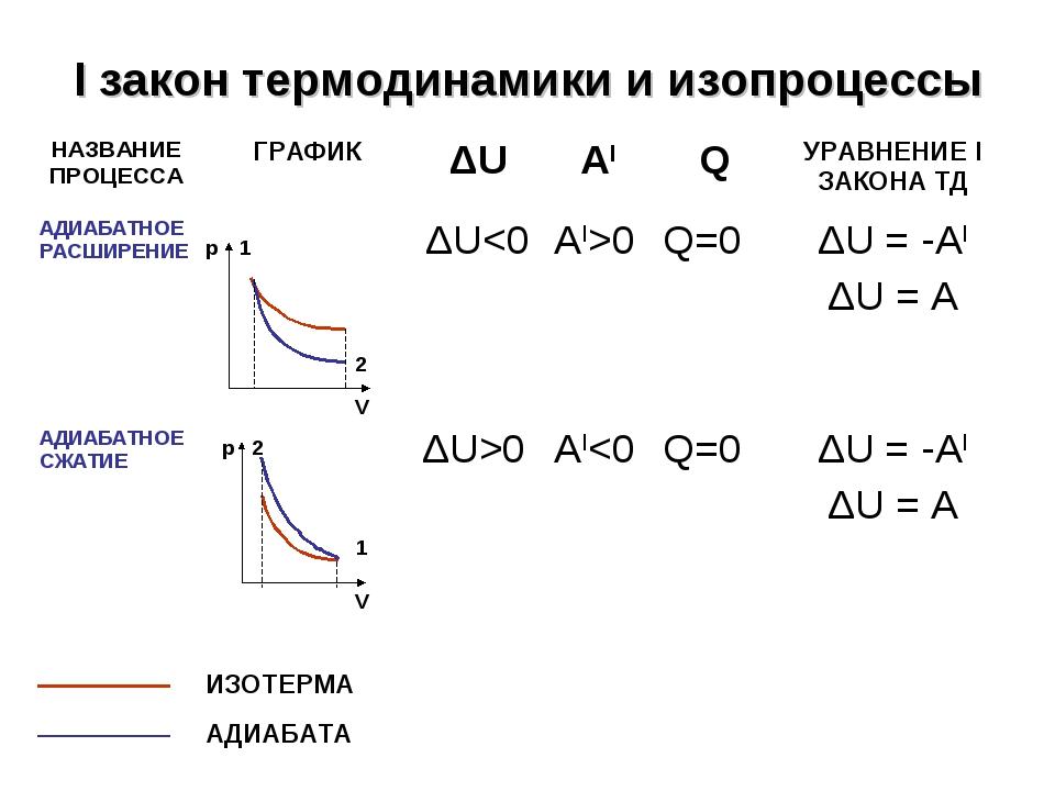 I закон термодинамики и изопроцессы V р 1 2 ИЗОТЕРМА АДИАБАТА V р 2 1