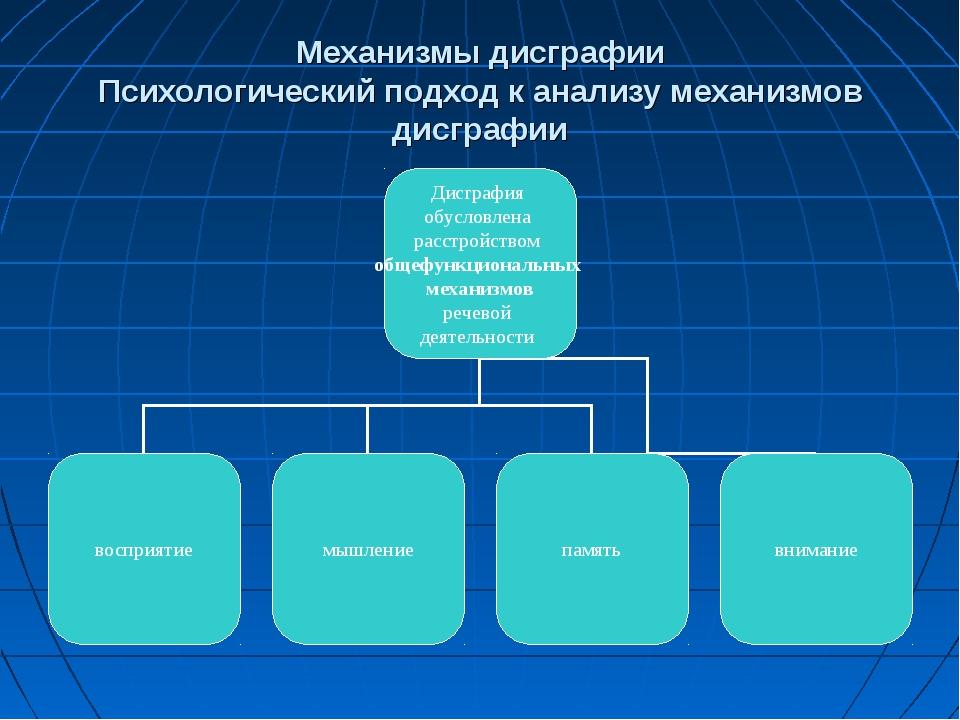 Механизмы дисграфии Психологический подход к анализу механизмов дисграфии