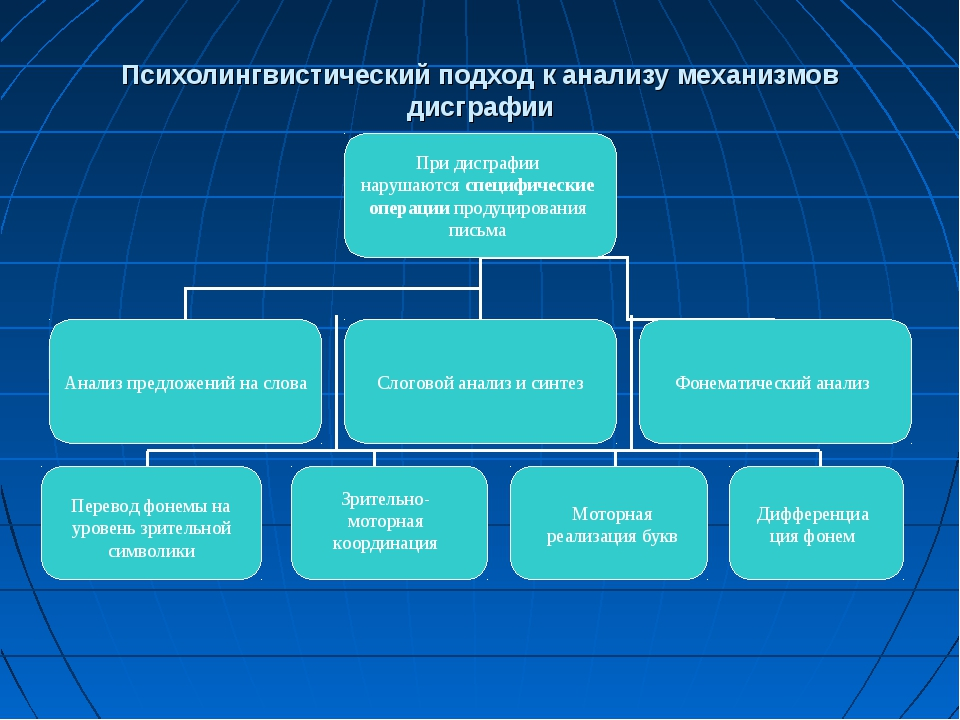 Психолингвистический подход к анализу механизмов дисграфии Перевод фонемы на...