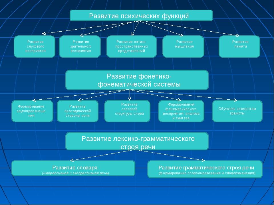 Развитие фонетико-фонематической системы Формирование звукопроизношения Разви...