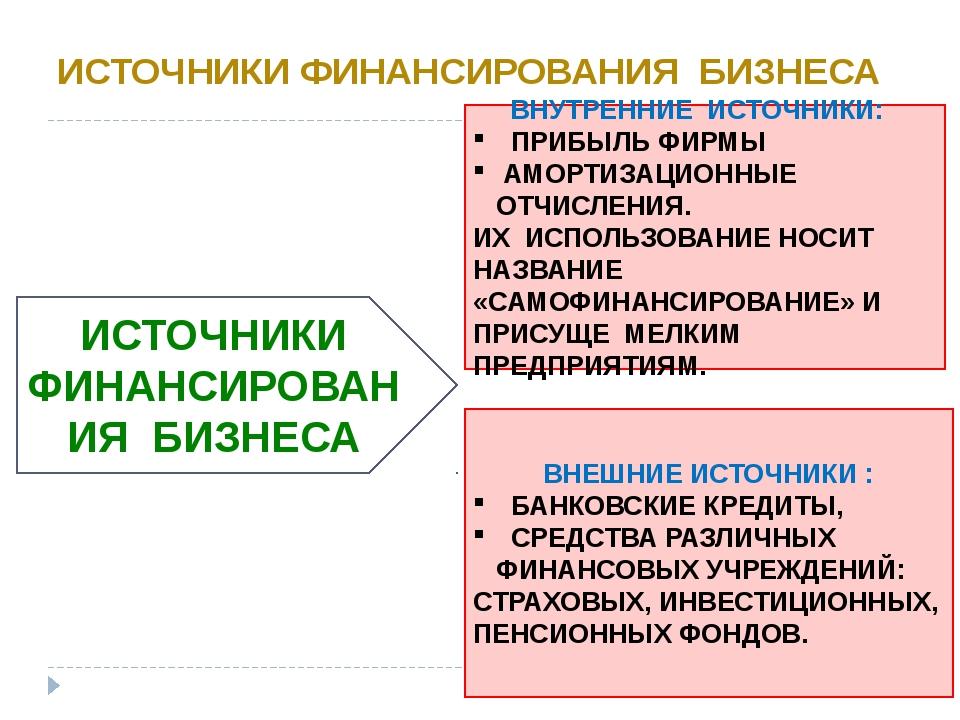 ИСТОЧНИКИ ФИНАНСИРОВАНИЯ БИЗНЕСА ВНУТРЕННИЕ ИСТОЧНИКИ: ПРИБЫЛЬ ФИРМЫ АМОРТИЗА...