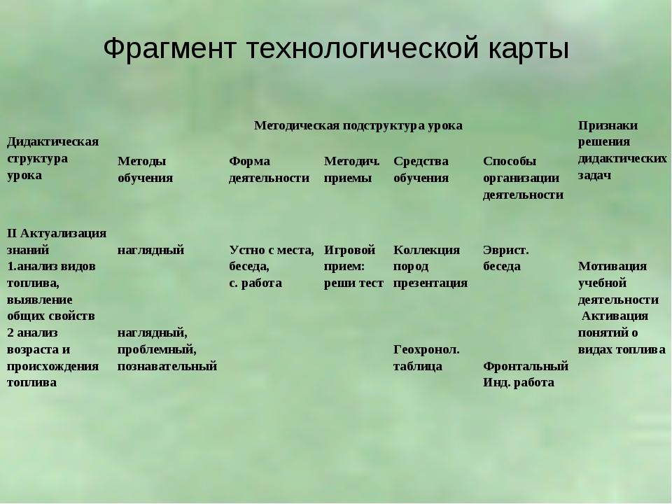 Фрагмент технологической карты  Дидактическая структура урока Методическая...