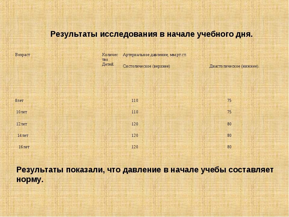 Результаты исследования в начале учебного дня. Результаты показали, что давле...