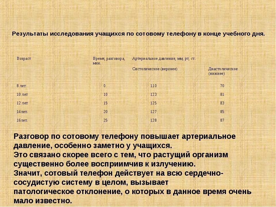 Результаты исследования учащихся по сотовому телефону в конце учебного дня. Р...